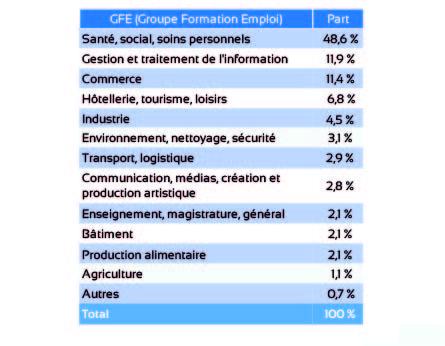 Dossiers de recevabilité VAE déposés par GFE en 2017