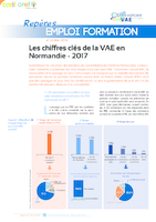 Accéder au Repères Emploi Formation, mai 2019. - 4p.